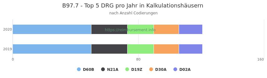 B97.7 Verteilung und Anzahl der zuordnungsrelevanten Fallpauschalen (DRG) zur Nebendiagnose (ICD-10 Codes) pro Jahr