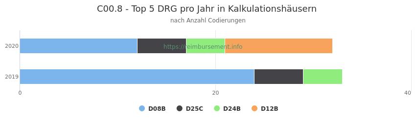 C00.8 Verteilung und Anzahl der zuordnungsrelevanten Fallpauschalen (DRG) zur Nebendiagnose (ICD-10 Codes) pro Jahr