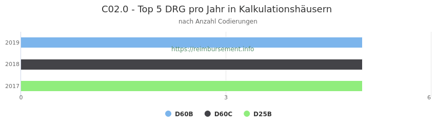 C02.0 Verteilung und Anzahl der zuordnungsrelevanten Fallpauschalen (DRG) zur Nebendiagnose (ICD-10 Codes) pro Jahr