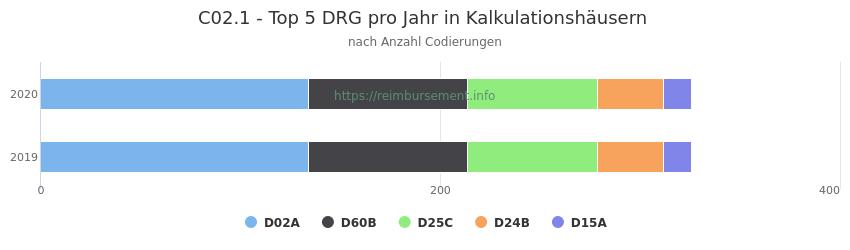 C02.1 Verteilung und Anzahl der zuordnungsrelevanten Fallpauschalen (DRG) zur Nebendiagnose (ICD-10 Codes) pro Jahr
