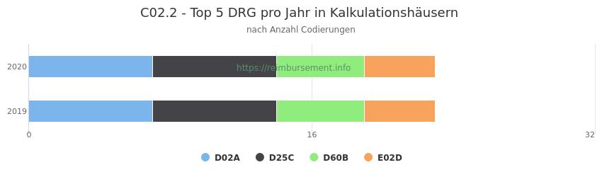 C02.2 Verteilung und Anzahl der zuordnungsrelevanten Fallpauschalen (DRG) zur Nebendiagnose (ICD-10 Codes) pro Jahr