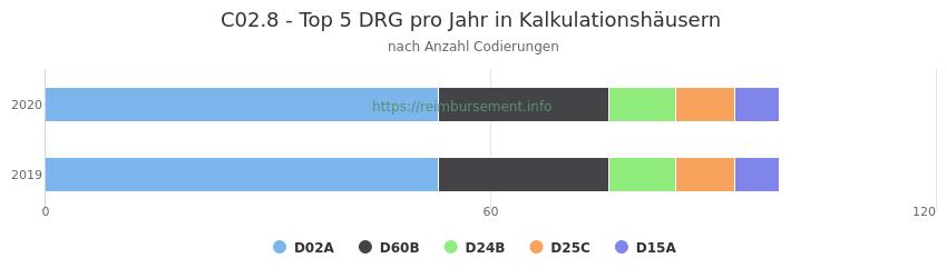 C02.8 Verteilung und Anzahl der zuordnungsrelevanten Fallpauschalen (DRG) zur Nebendiagnose (ICD-10 Codes) pro Jahr