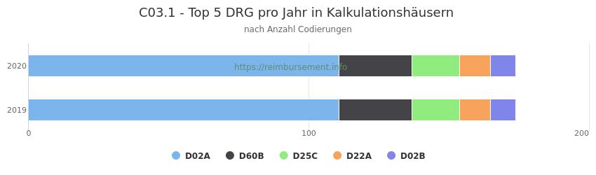 C03.1 Verteilung und Anzahl der zuordnungsrelevanten Fallpauschalen (DRG) zur Nebendiagnose (ICD-10 Codes) pro Jahr