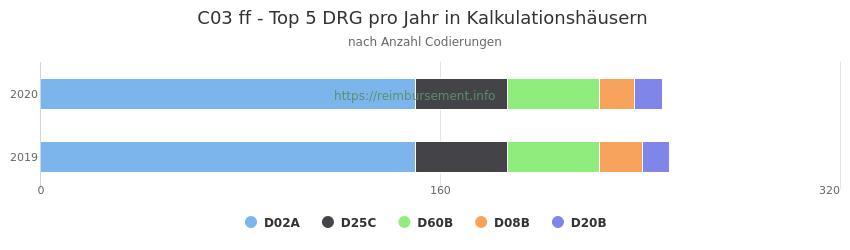 C03 Verteilung und Anzahl der zuordnungsrelevanten Fallpauschalen (DRG) zur Nebendiagnose (ICD-10 Codes) pro Jahr