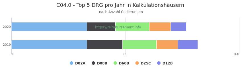 C04.0 Verteilung und Anzahl der zuordnungsrelevanten Fallpauschalen (DRG) zur Nebendiagnose (ICD-10 Codes) pro Jahr
