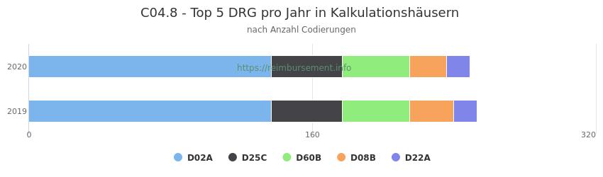 C04.8 Verteilung und Anzahl der zuordnungsrelevanten Fallpauschalen (DRG) zur Nebendiagnose (ICD-10 Codes) pro Jahr
