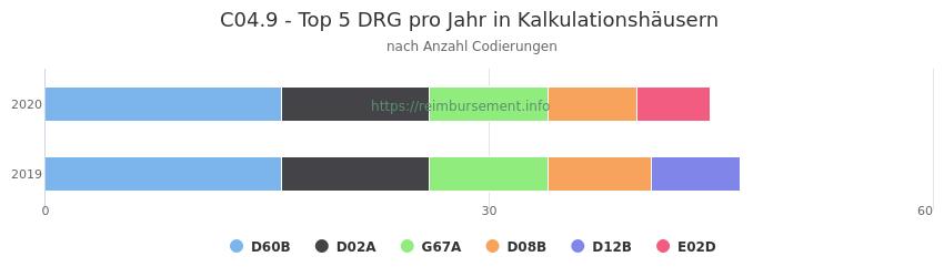 C04.9 Verteilung und Anzahl der zuordnungsrelevanten Fallpauschalen (DRG) zur Nebendiagnose (ICD-10 Codes) pro Jahr