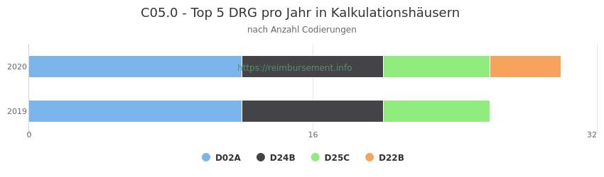 C05.0 Verteilung und Anzahl der zuordnungsrelevanten Fallpauschalen (DRG) zur Nebendiagnose (ICD-10 Codes) pro Jahr