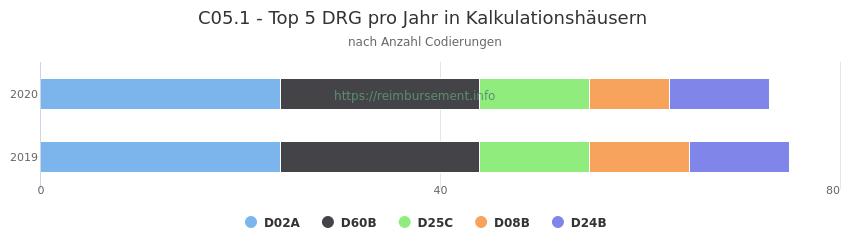 C05.1 Verteilung und Anzahl der zuordnungsrelevanten Fallpauschalen (DRG) zur Nebendiagnose (ICD-10 Codes) pro Jahr