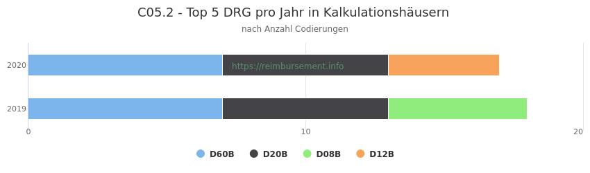 C05.2 Verteilung und Anzahl der zuordnungsrelevanten Fallpauschalen (DRG) zur Nebendiagnose (ICD-10 Codes) pro Jahr