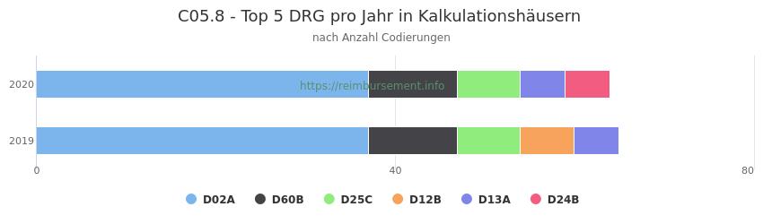 C05.8 Verteilung und Anzahl der zuordnungsrelevanten Fallpauschalen (DRG) zur Nebendiagnose (ICD-10 Codes) pro Jahr