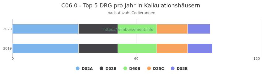C06.0 Verteilung und Anzahl der zuordnungsrelevanten Fallpauschalen (DRG) zur Nebendiagnose (ICD-10 Codes) pro Jahr