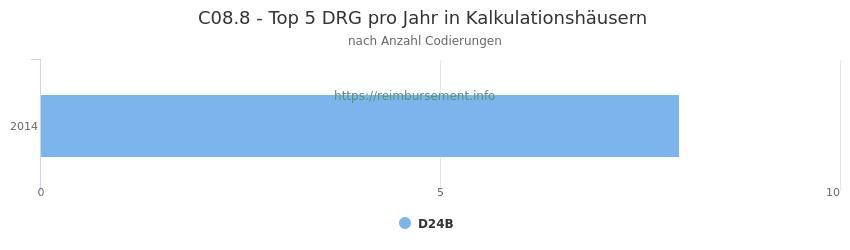 C08.8 Verteilung und Anzahl der zuordnungsrelevanten Fallpauschalen (DRG) zur Nebendiagnose (ICD-10 Codes) pro Jahr