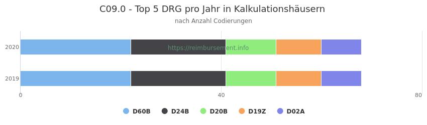 C09.0 Verteilung und Anzahl der zuordnungsrelevanten Fallpauschalen (DRG) zur Nebendiagnose (ICD-10 Codes) pro Jahr