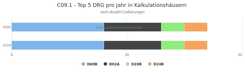 C09.1 Verteilung und Anzahl der zuordnungsrelevanten Fallpauschalen (DRG) zur Nebendiagnose (ICD-10 Codes) pro Jahr
