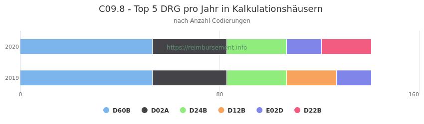 C09.8 Verteilung und Anzahl der zuordnungsrelevanten Fallpauschalen (DRG) zur Nebendiagnose (ICD-10 Codes) pro Jahr