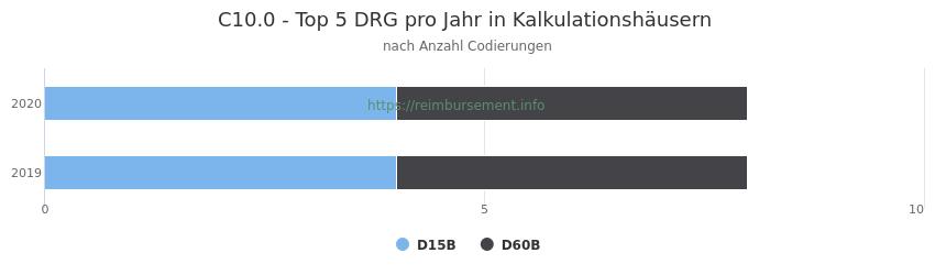 C10.0 Verteilung und Anzahl der zuordnungsrelevanten Fallpauschalen (DRG) zur Nebendiagnose (ICD-10 Codes) pro Jahr