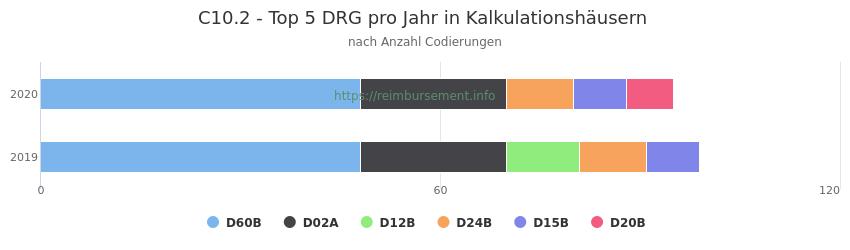 C10.2 Verteilung und Anzahl der zuordnungsrelevanten Fallpauschalen (DRG) zur Nebendiagnose (ICD-10 Codes) pro Jahr