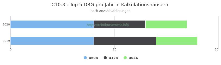 C10.3 Verteilung und Anzahl der zuordnungsrelevanten Fallpauschalen (DRG) zur Nebendiagnose (ICD-10 Codes) pro Jahr