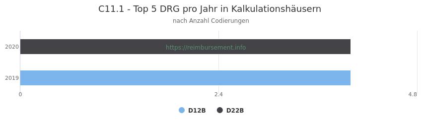 C11.1 Verteilung und Anzahl der zuordnungsrelevanten Fallpauschalen (DRG) zur Nebendiagnose (ICD-10 Codes) pro Jahr