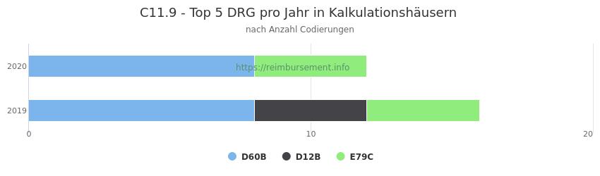 C11.9 Verteilung und Anzahl der zuordnungsrelevanten Fallpauschalen (DRG) zur Nebendiagnose (ICD-10 Codes) pro Jahr
