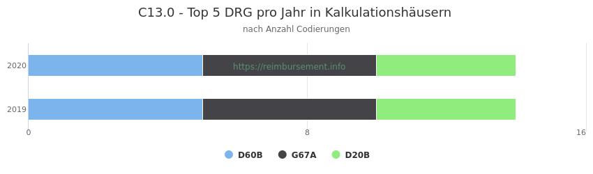 C13.0 Verteilung und Anzahl der zuordnungsrelevanten Fallpauschalen (DRG) zur Nebendiagnose (ICD-10 Codes) pro Jahr