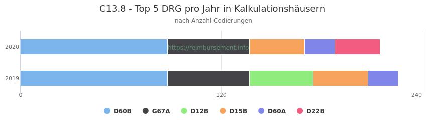 C13.8 Verteilung und Anzahl der zuordnungsrelevanten Fallpauschalen (DRG) zur Nebendiagnose (ICD-10 Codes) pro Jahr