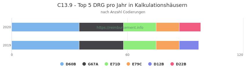 C13.9 Verteilung und Anzahl der zuordnungsrelevanten Fallpauschalen (DRG) zur Nebendiagnose (ICD-10 Codes) pro Jahr