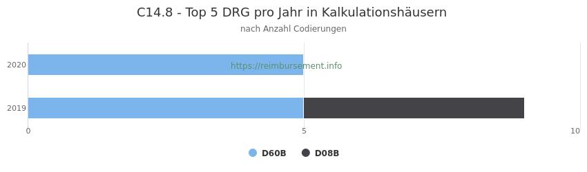 C14.8 Verteilung und Anzahl der zuordnungsrelevanten Fallpauschalen (DRG) zur Nebendiagnose (ICD-10 Codes) pro Jahr