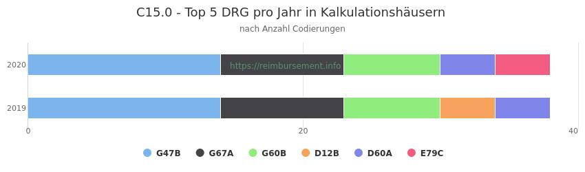 C15.0 Verteilung und Anzahl der zuordnungsrelevanten Fallpauschalen (DRG) zur Nebendiagnose (ICD-10 Codes) pro Jahr