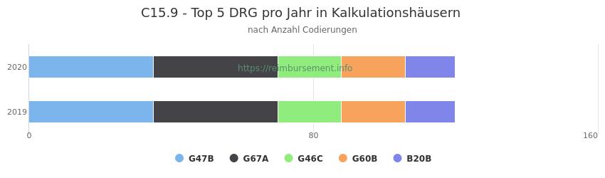 C15.9 Verteilung und Anzahl der zuordnungsrelevanten Fallpauschalen (DRG) zur Nebendiagnose (ICD-10 Codes) pro Jahr