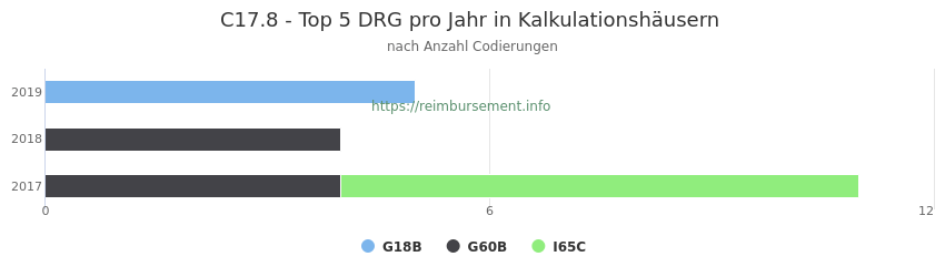 C17.8 Verteilung und Anzahl der zuordnungsrelevanten Fallpauschalen (DRG) zur Nebendiagnose (ICD-10 Codes) pro Jahr