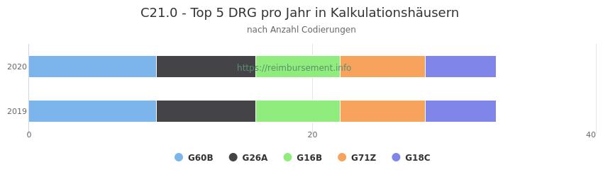 C21.0 Verteilung und Anzahl der zuordnungsrelevanten Fallpauschalen (DRG) zur Nebendiagnose (ICD-10 Codes) pro Jahr