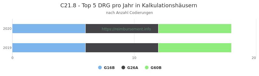C21.8 Verteilung und Anzahl der zuordnungsrelevanten Fallpauschalen (DRG) zur Nebendiagnose (ICD-10 Codes) pro Jahr