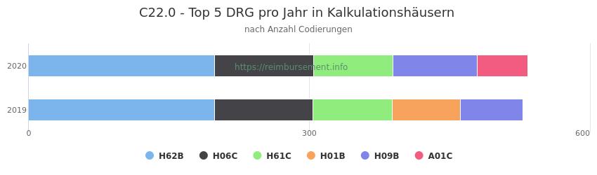 C22.0 Verteilung und Anzahl der zuordnungsrelevanten Fallpauschalen (DRG) zur Nebendiagnose (ICD-10 Codes) pro Jahr