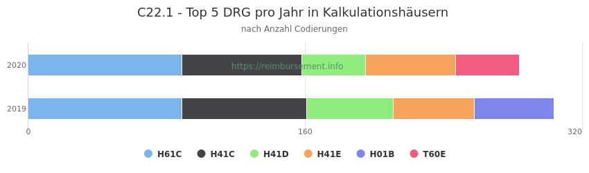 C22.1 Verteilung und Anzahl der zuordnungsrelevanten Fallpauschalen (DRG) zur Nebendiagnose (ICD-10 Codes) pro Jahr