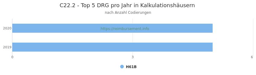 C22.2 Verteilung und Anzahl der zuordnungsrelevanten Fallpauschalen (DRG) zur Nebendiagnose (ICD-10 Codes) pro Jahr