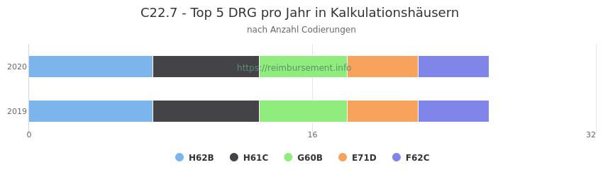 C22.7 Verteilung und Anzahl der zuordnungsrelevanten Fallpauschalen (DRG) zur Nebendiagnose (ICD-10 Codes) pro Jahr