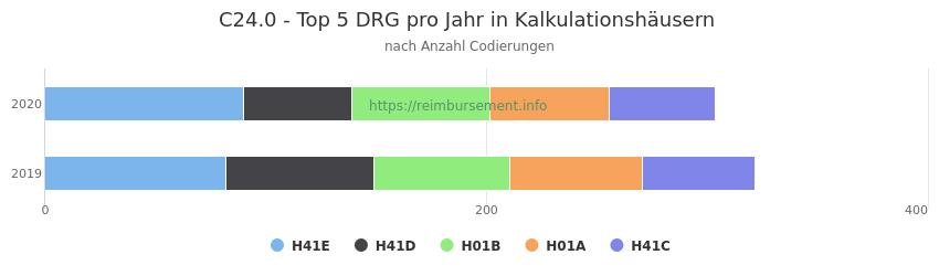C24.0 Verteilung und Anzahl der zuordnungsrelevanten Fallpauschalen (DRG) zur Nebendiagnose (ICD-10 Codes) pro Jahr
