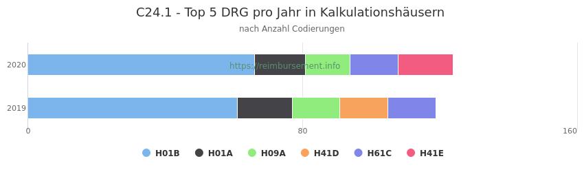 C24.1 Verteilung und Anzahl der zuordnungsrelevanten Fallpauschalen (DRG) zur Nebendiagnose (ICD-10 Codes) pro Jahr