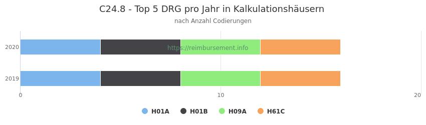 C24.8 Verteilung und Anzahl der zuordnungsrelevanten Fallpauschalen (DRG) zur Nebendiagnose (ICD-10 Codes) pro Jahr