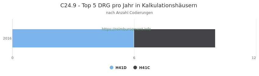 C24.9 Verteilung und Anzahl der zuordnungsrelevanten Fallpauschalen (DRG) zur Nebendiagnose (ICD-10 Codes) pro Jahr