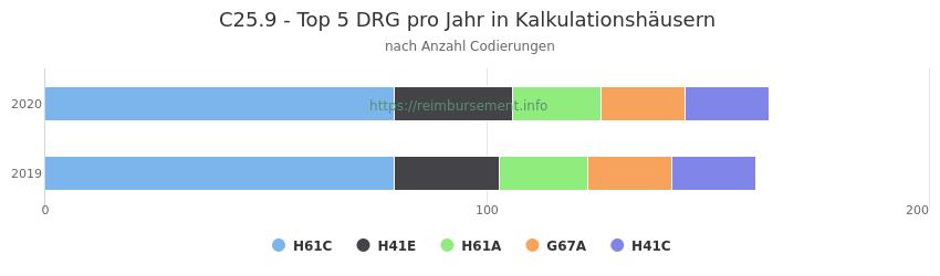 C25.9 Verteilung und Anzahl der zuordnungsrelevanten Fallpauschalen (DRG) zur Nebendiagnose (ICD-10 Codes) pro Jahr