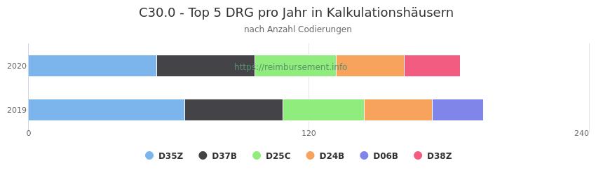 C30.0 Verteilung und Anzahl der zuordnungsrelevanten Fallpauschalen (DRG) zur Nebendiagnose (ICD-10 Codes) pro Jahr