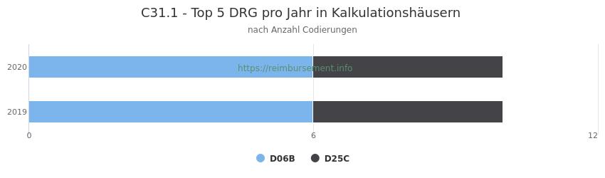 C31.1 Verteilung und Anzahl der zuordnungsrelevanten Fallpauschalen (DRG) zur Nebendiagnose (ICD-10 Codes) pro Jahr