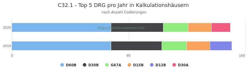 C32.1 Verteilung und Anzahl der zuordnungsrelevanten Fallpauschalen (DRG) zur Nebendiagnose (ICD-10 Codes) pro Jahr