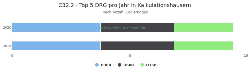 C32.2 Verteilung und Anzahl der zuordnungsrelevanten Fallpauschalen (DRG) zur Nebendiagnose (ICD-10 Codes) pro Jahr