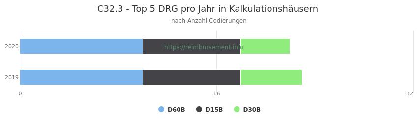 C32.3 Verteilung und Anzahl der zuordnungsrelevanten Fallpauschalen (DRG) zur Nebendiagnose (ICD-10 Codes) pro Jahr