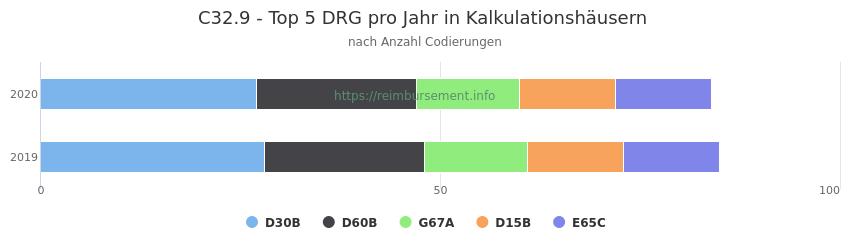 C32.9 Verteilung und Anzahl der zuordnungsrelevanten Fallpauschalen (DRG) zur Nebendiagnose (ICD-10 Codes) pro Jahr