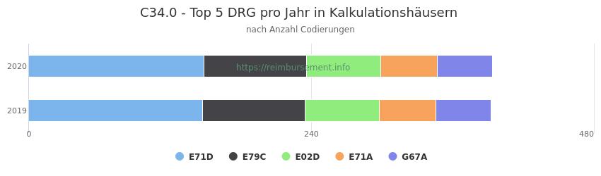 C34.0 Verteilung und Anzahl der zuordnungsrelevanten Fallpauschalen (DRG) zur Nebendiagnose (ICD-10 Codes) pro Jahr